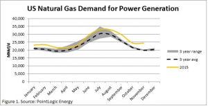 Natural Gas Demand graph